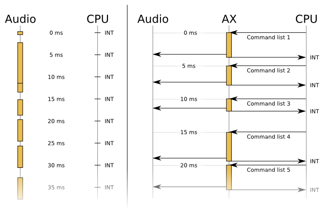 On the left, asynchronous audio emulation. On the right, synchronous audio emulation.